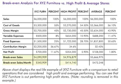 Retail Break Even Analysis | Furniture World Magazine