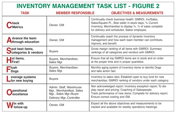 article inventory control
