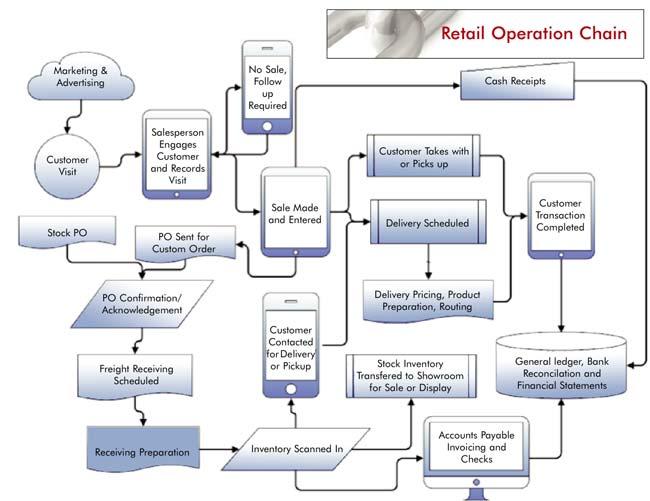 chain of operations 2013 furniture world magazine rh furninfo com Customer Service Operations Manual Sample Office Operations Manual Template